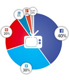 Social shares from Pinterest, Facebook and Twitter.
