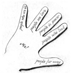 5 FINGER PRAYER Thumb closest to heart Pointer those who point the ...