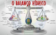 O Balanço Hídrico