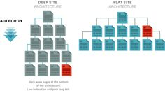 Website Architecture: Best Practices for Navigation (Deep vs Flat, etc.)