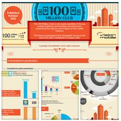 [Infographic] The Mobile Industry in Numbers. Wonderful visuals displaying the industry insights.