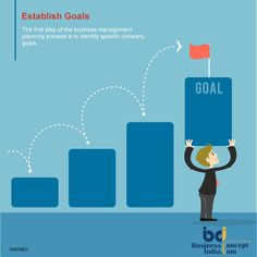 Business Management Planning is the process of assessing an organization's goals and BCI establish it.. #Goals