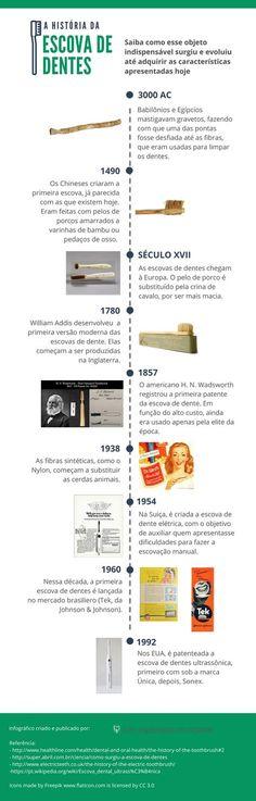 Você sabe como surgiram as primeiras escovas de dente? http://acheespecialistaemimplante.com.br/historia-da-escova-de-dentes/