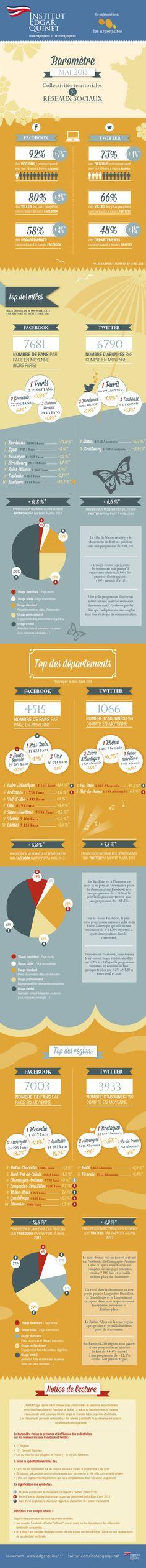 Collectivités françaises sur les réseaux sociaux