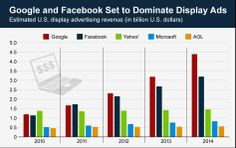 This chart shows estimated display #advertising revenue of major digital ad-selling companies in the United States.  Let us know that will #Facebook beat #Google in Adds in 2014.