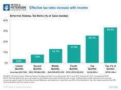 #chart The top 20% of households pay over 7 times as much of their income in taxes as the lowest 20%. Learn more: http://pgpf.org/Chart-Archive/0008_tax-system