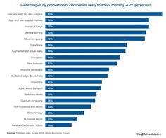 Technology Is Not Just Disruptive, It's Disastrously Deflationary Disruptive Innovation, Disruptive Technology, Data Analytics, Cloud Computing, Data Science, Big Data, Book Authors, Machine Learning, Infographic