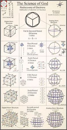 38 Ideas tattoo nature geometric sacred geometry golden ratio The Effective Pictures We Offer You Ab Mathematics Geometry, Sacred Geometry Symbols, Nature Geometry, Sacred Geometry Tattoo, Geometric Tattoo Nature, Geometric Art, Occult Art, Occult Books, Spirit Science