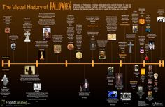 Client Infographic: The Visual History of Halloween