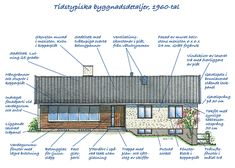 Villaarkitektur och konstruktion 1960-tal - Byggvarulistan.se Colonial, Restoration, Floor Plans, Exterior, How To Plan, Architecture, Sims 4, Building, Infographics