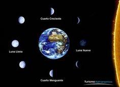 El sol, la terra, la lluna i la resta… | Una finestra al món