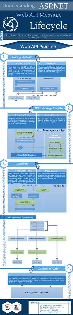 #ASP.NET Web API Message Lifecycle!