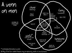A Venn on Men