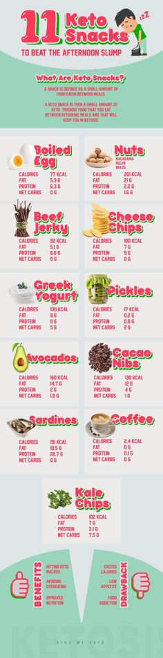 11 Keto Snacks to Beat the Afternoon Slump Lowcarb ketogenic diets are generally quite filling But hunger pangs and afternoon slumps still happen no matter how deep you a. Chips Calories, Paleo For Beginners, Starting Keto, Keto Snacks, Keto Foods, Healthy Desserts, Healthy Food, Healthy Eating, Diets