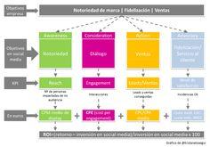 Cómo calcular el ROI en Social Media #Infografía