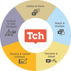 Theory of Professional Learning Wheel: Teaching Channel's mission is to create an environment where teachers can watch, share, and learn new techniques to help every student grow.
