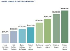 Lifetime Earnings by Educational Attainment