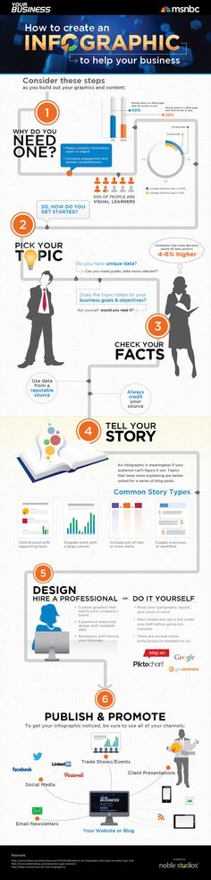 Our Work | How to Create an Infographic | Noble Studios, Inc.