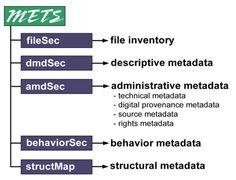The METS schema is a standard for encoding descriptive, administrative, and structural metadata regarding objects within a digital library, expressed using the XML schema language of the World Wide Web Consortium. The standard is maintained in the Network Development and MARC Standards Office of the Library of Congress, and is being developed as an initiative of the Digital Library Federation. It allows transfer of data in a comprehensible manner that indicates the standard of the data