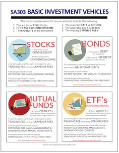 Learn the basics to understand stocks, bonds, mutual funds and ETF's. Investing really comes down to just opening a brokerage account and getting STARTED! Financial Budget, Financial Success, Financial Literacy, Financial Markets, Memes Gretchen, Economics Lessons, Investment Tips, Accounting And Finance, Bond