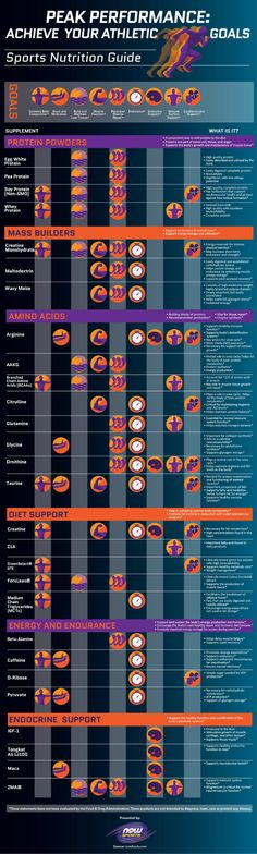 Sports Nutrition Guide Infographic - ACHIEVE YOUR GOALS for peak performance. #FitFluential via NOW Foods
