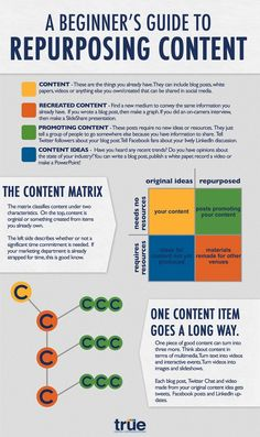 Repurposing content for social media is an easy way to boost your #social meda strategy #infograpohics  www.socialmediamamma.com