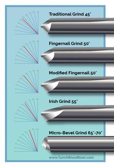 Bowl Gouge Sharpening Angles Detailed Chart Illustration