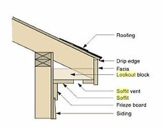 Lookouts - Contractor Talk - Professional Construction and Remodeling Forum Building A Shed Roof, Home Building Tips, Roof Structure, Building Structure, Roof Truss Design, Framing Construction, Roof Trusses, Build Your Own House, Wood Shed