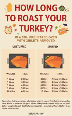 cooking,cooking with kids,cooking recipes,joy of cooking Joy Of Cooking, Cooking 101, Cooking Recipes, Cooking Rice, Cooking Hacks, Roast Turkey Recipes, Meat Recipes, Healthy Recipes, Thanksgiving Recipes