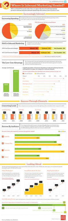 """This infograph tells you were inbound marketing is headed. Inbound marketing is the practice of getting """"found"""" by qualified leads rather than traditional marketing where the marketer pushes her message out and hopes it resonates."""