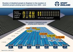 ... sport infographic number of disabled people playing sport infographic