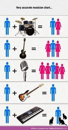 Funny pictures about Musician Chart. Oh, and cool pics about Musician Chart. Also, Musician Chart photos. Music Jokes, Music Humor, Musician Memes, Funny Images, Funny Pictures, Funny Pics, Metal Meme, Mode Rock, Rock Poster