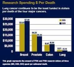 Lung cancer research spending $$ per death. Lung cancer the least funded of four major cancers