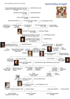 Clan Campbell Family Tree | Clan Campbell Genealogy | Argyll - Inveraray Castle