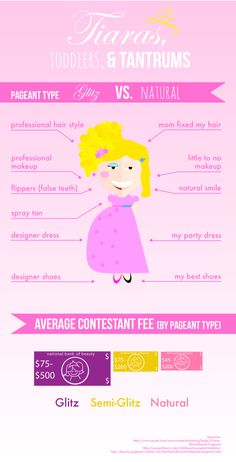 Child Beauty Pageant Infographic Beauty Pageant, I Party, Professional Makeup, Infographics, Me Too Shoes, My Hair, I Am Awesome, Articles, Children