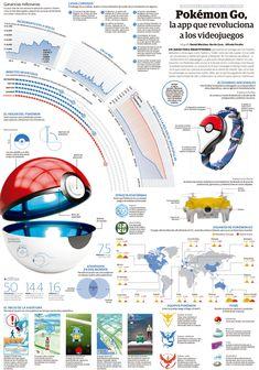 Pokemon Go: la APP que revolucionará los videojuegos #infografia