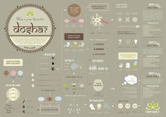 Ayurveda Dosha - What's your Dosha? http://www.foodpyramid.com/ayurveda/dosha-test/