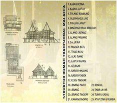 Rumah-rumah Tradisional di Malaysia