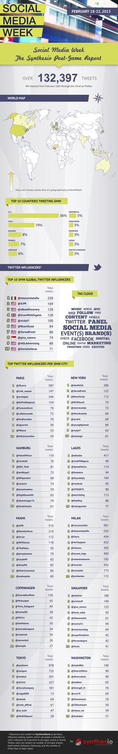 Andreas Prokop @tometweetme Top 10 #Twitter Influencer bei der Social Media Week! #SocialMedia