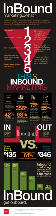 Inbound Marketing and Driving Traffic to Your Site