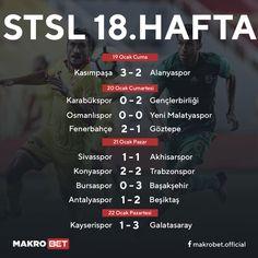 Sportoto Süper Lig'de ikinci yarı 18. hafta mücadeleleri ile başladı. Favorilerin kaybetmediği haftada #Başakşehir 39 puanla liderliğini sürdürürken, 38 puanla #Galatasaray ve 36 puanla #Fenerbahçe takiplerini sürdürdü. http://makrobet24.com