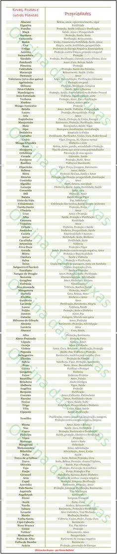 Tabela de Correspondências (Pt.1) - Ervas e outras Plantas Mágicas