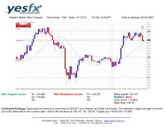 Forex - YESFX Global : Technical Analysis EUR/JPY