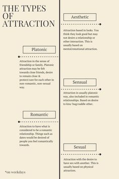 The Types of Attraction: A Guide to Naming Your Sexual/Romantic Orientations | infographic by demongirlblaze on Tumblr