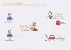 """""""La #multimodalité et l'#intermodalité touchent désormais la #voiture et son usage"""" #sondage #EnvironnementMobilité  @PSA_News"""