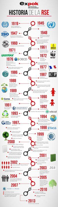 #DatoInteresanteSociedad Historia de la RSE [vía expok]