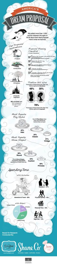 What Are the Most Popular Engagement Ring Styles?  42% of brides surveyed below prefer a halo style ring. See additional details about national proposal trends in this interesting graphic from Shane Co.