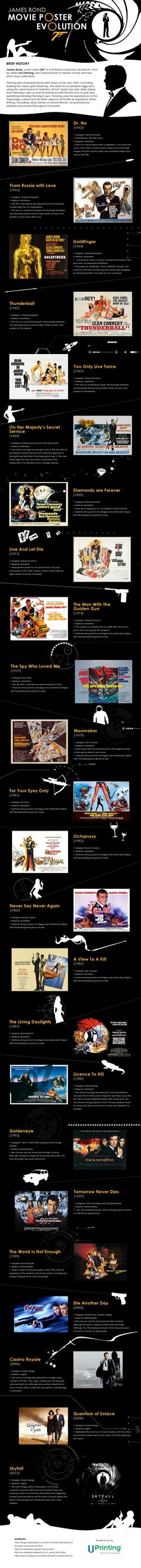 A great collection of all James Bond Movie Posters. Share your thoughts below.   A great infograph from Uprinting Blog.