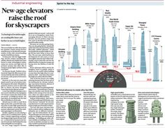 New-age elevators raise the roof for skyscrapers