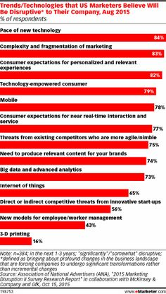 trendstechnologies that us marketers believe will be disruptive to their company aug